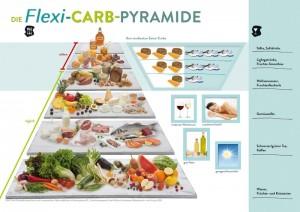 Flexi-Carb-Pyramide
