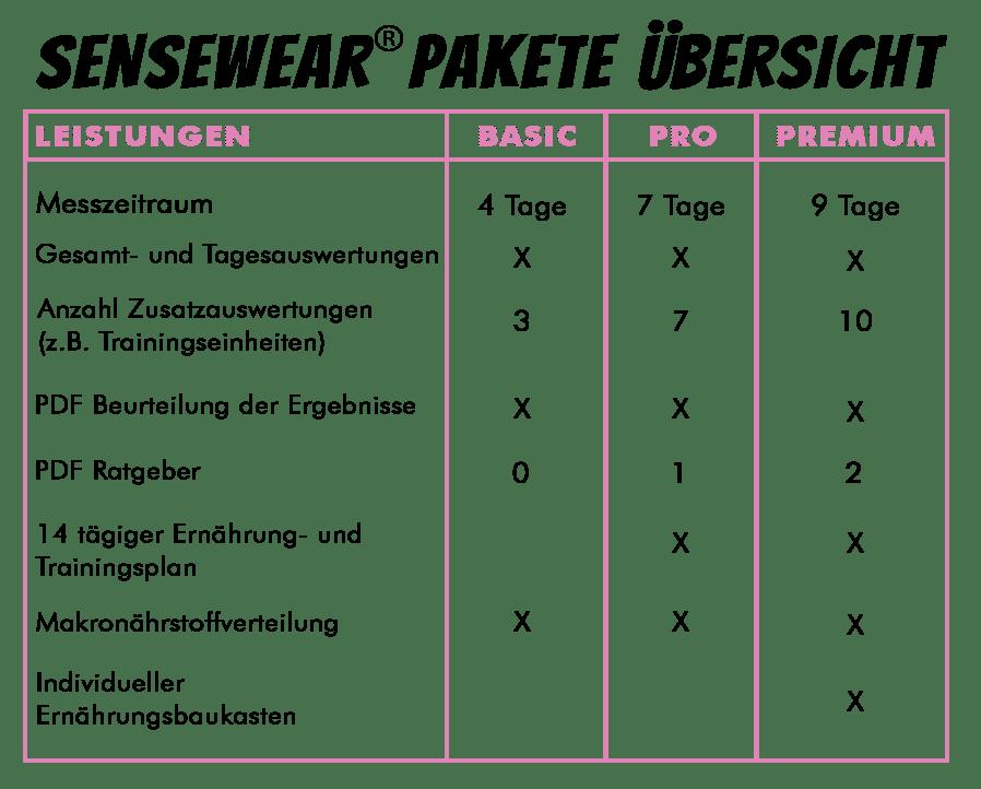 u%cc%88bersicht-sensewear-pakete